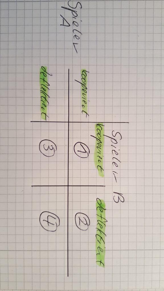 Spieltheorie Matrix